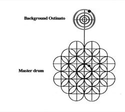 MTO 6 1: Anku, Circles and Time