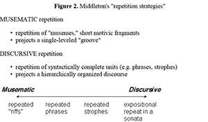 MTO 8 4: Leydon, Towards a Typology of Minimalist Tropes