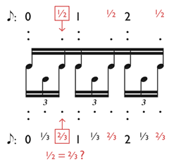 regular rhythm examples