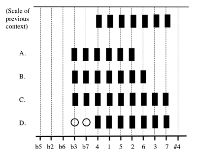 Mto 174 Temperley Scalar Shift