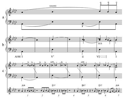 Mto 183 Heyer Applying Schenkerian Theory To Mainstream Jazz