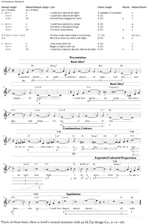 MTO 19.3: Callahan, Sentential Lyric-Types in the Great American ...