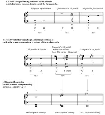 MTO 202 Trinastic Dissonant Harmony