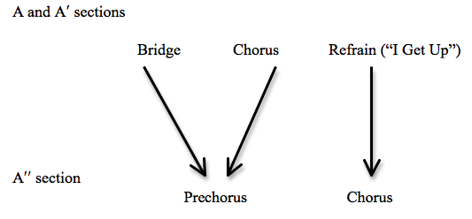 Example 28 Conversion Of Bridge Chorus Refrain Sequence In Close To The Edge