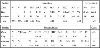 analysis of haydn s string quartet op Group shiela's analysis  haydn string quartet op 74 no 3 haydn - string quartet op74 no 3 horseman haydn strqtet in gm op.