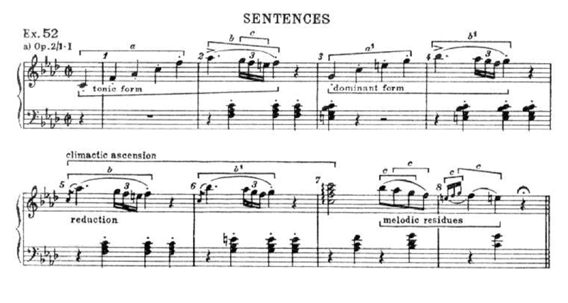 schoenberg analysis 2 Analysis of schoenberg's suite for piano op 25 matan daniel porat i background especially through the works of stravinsky and the french composers is a pivotal work in his oeuvre 11 was his first atonal composition which was a popular middle movement in the works of schumann and especially brahms.