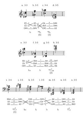 MTO 21 3: Boss, Motivic Processes in Schoenberg