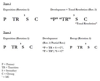 MTO 21.4: Aziz, The Evolution of Chopin's Sonata Forms
